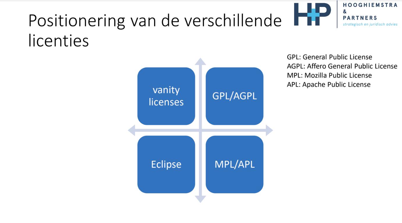 Open Source Licenties
